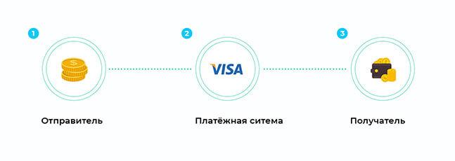 Схема транзакции в Visa