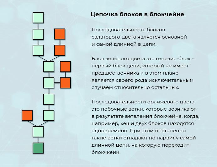 Цепь блоков в блокчейне