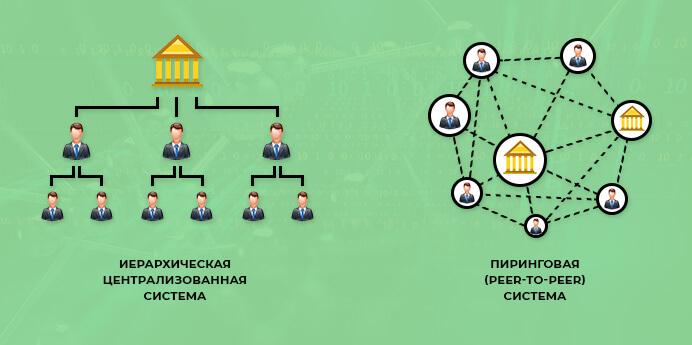 Децентрализация в рамках блокчейна и p2p-сети