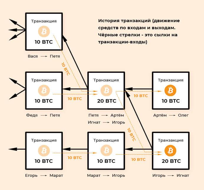 Схема движения средств в блокчейне криптовалют