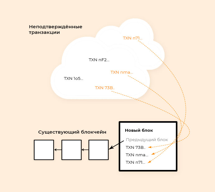 Выбор транзакций из мемпула при формировании блока в блокчейне