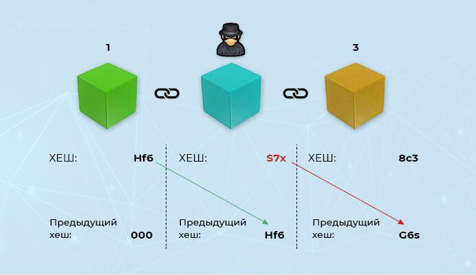 Попытка подмены данных в блокчейне