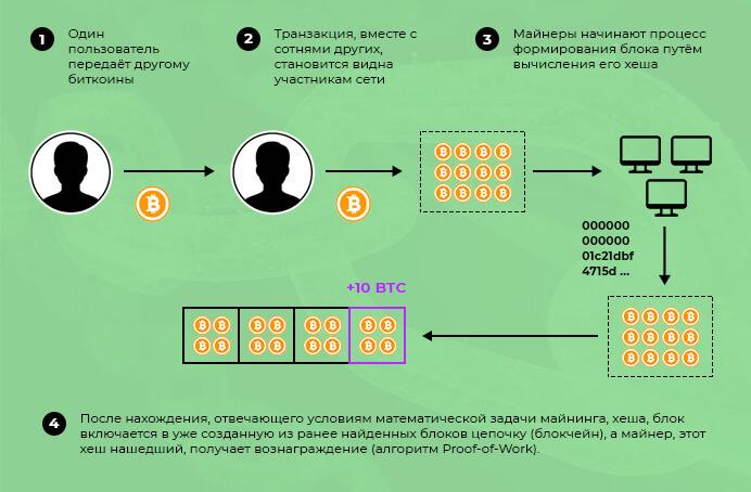 Процесс формирования блока в блокчейне биткоина пошагово