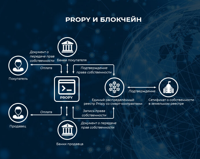 Блокчейн в системе Propy