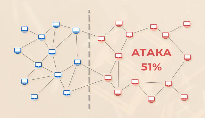 Распределение мощности сети блокчейна при атаке 51%