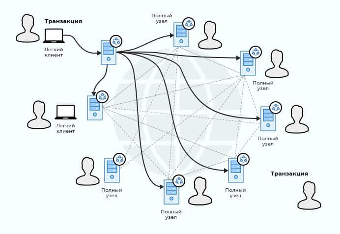 Схема блокчейна в биткоине