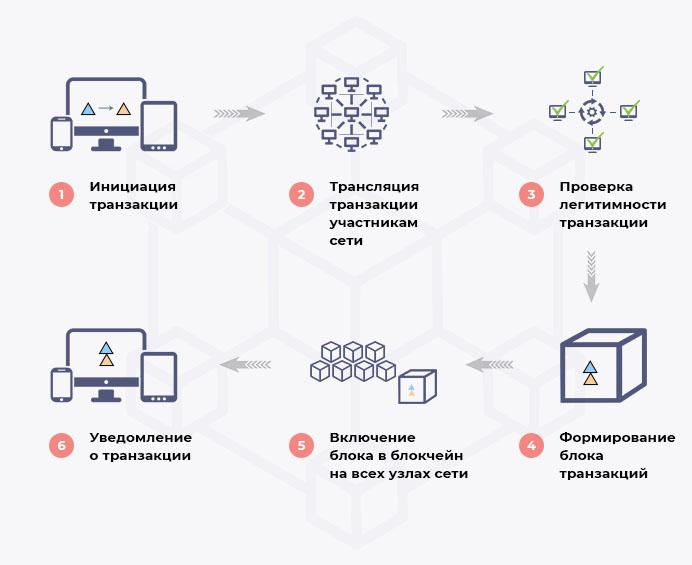 Простая схема работы блокчейна криптовалюты
