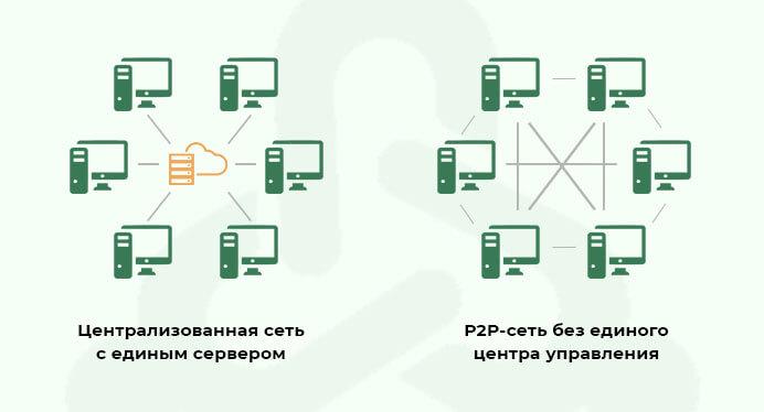 Схема распределённого реестра