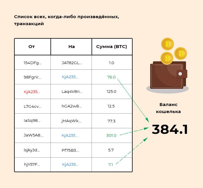 Список неизрасходованных транзакций
