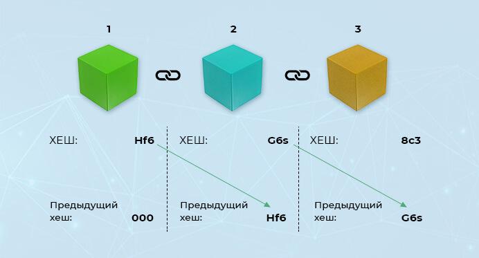 Связь блоков через хеш в блокчейне