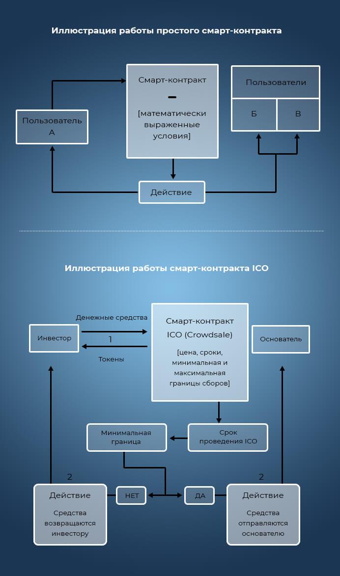 Простые и ICO смарт-контракты